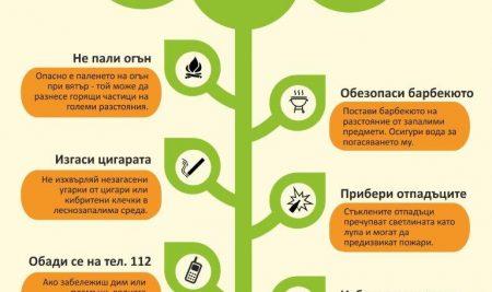 Пази горите от пожар